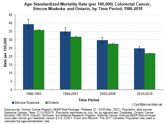 Colorectal Cancer Mortality