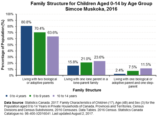 chart_181109_Structure by Age Group