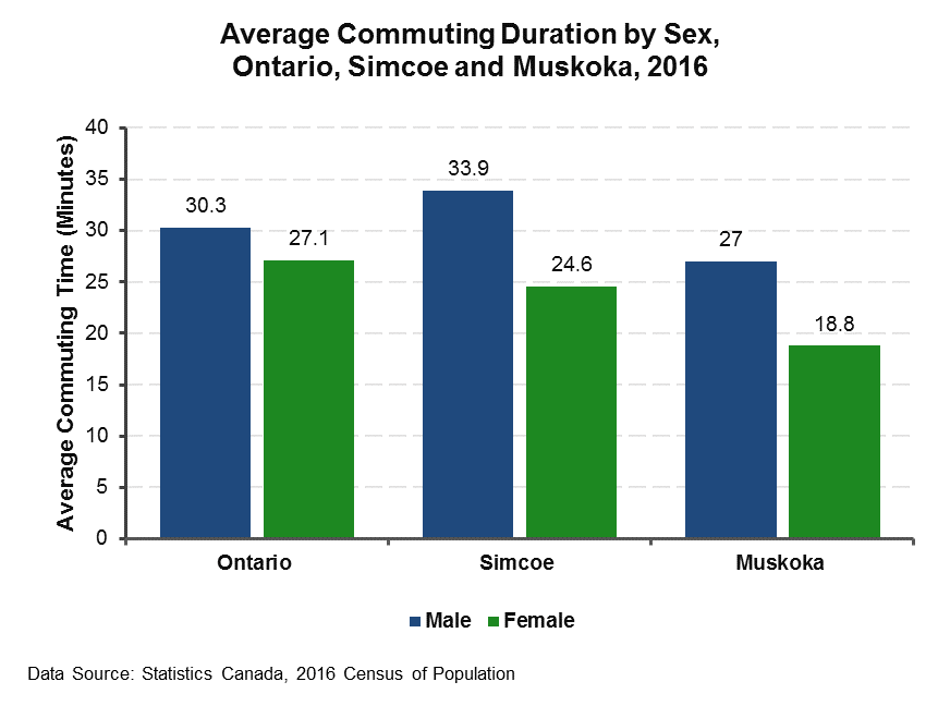Avg Commuting Duration 2016