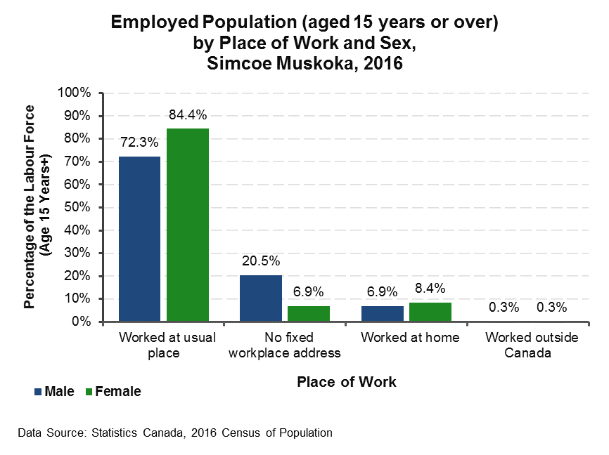 Employed Population by Place of Work 2016