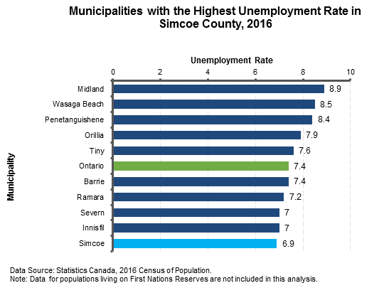 Unemployment Rate Simcoe1