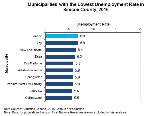 Unemployment Rate Simcoe2