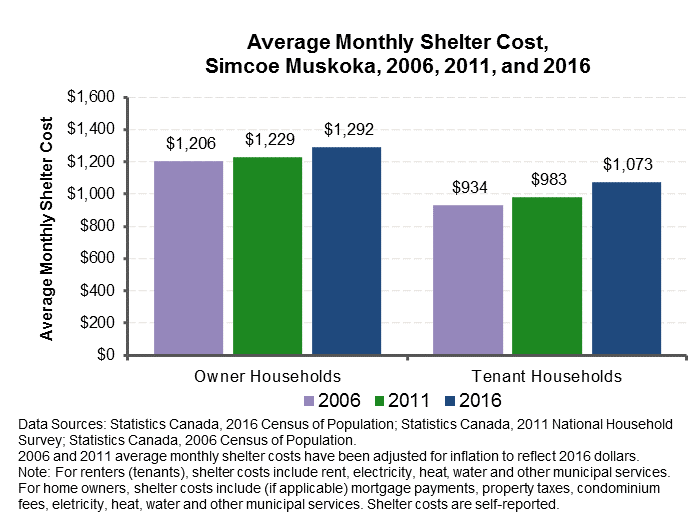Average Shelter Cost 2006 to 2016