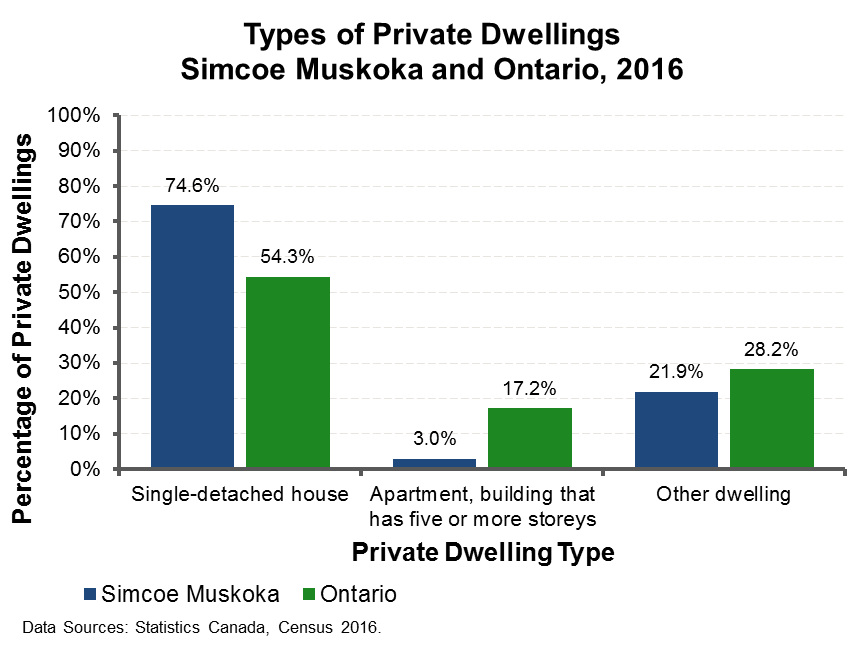 Type of Dwelling 2016