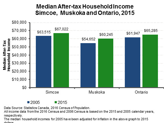 chart_171122_MedianIncome