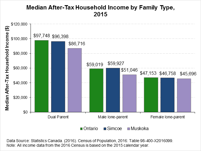 chart_171121_MedianIncome