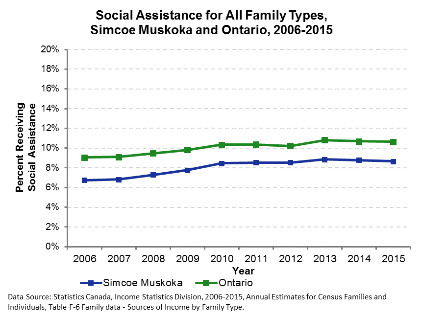 Social Assistance 2006 to 2015