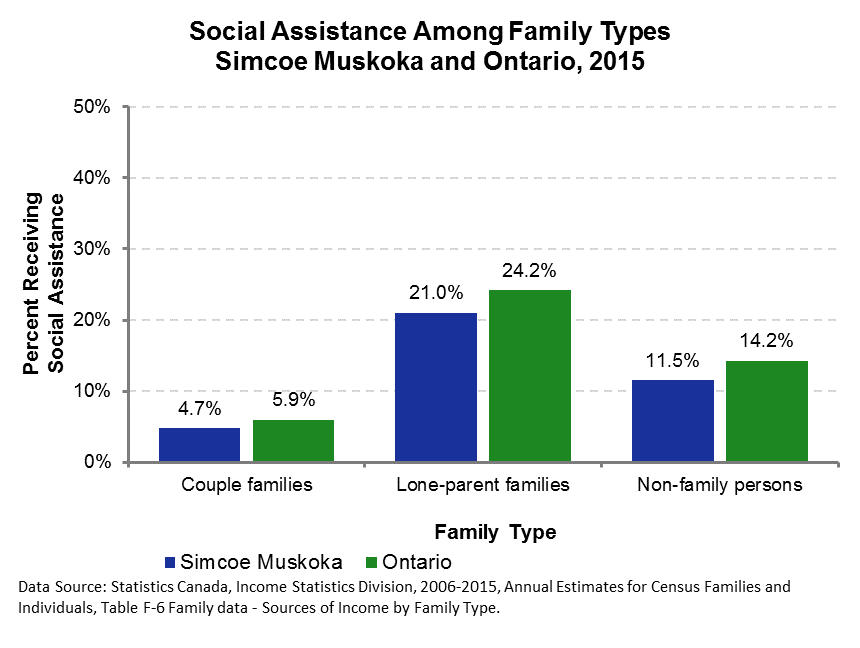 Social Assistance Family Type 2015