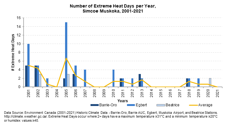 191126ExtremeHeatDays2001to2018