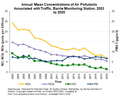 Traffic Related Air Pollution Linked To >> Traffic Related Air Pollution Trap