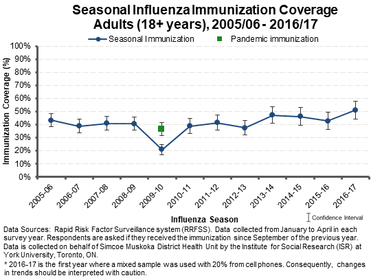 Influenza Vaccine Coverage General Population 18+ Simcoe Muskoka
