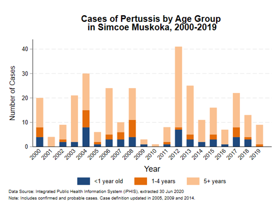 agegroups_pertussis