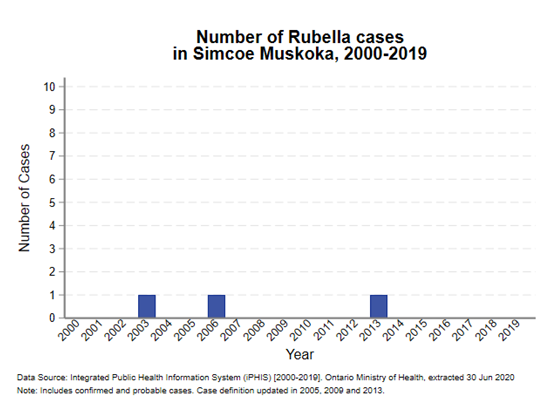 2014Rubella_counts