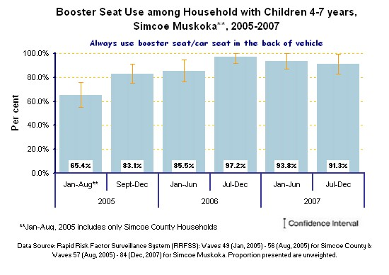 BoosterSeatUseSM2005-2007