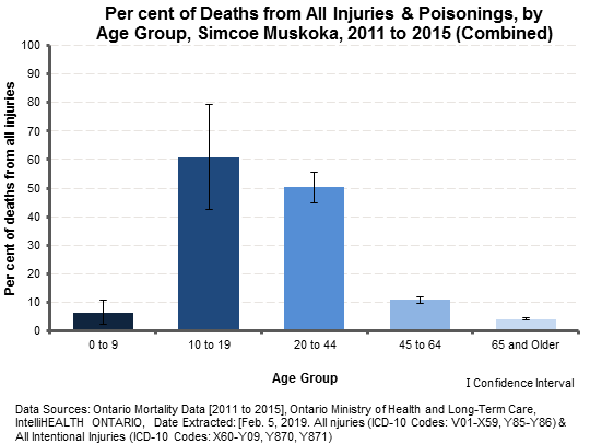 Injury Related Deaths