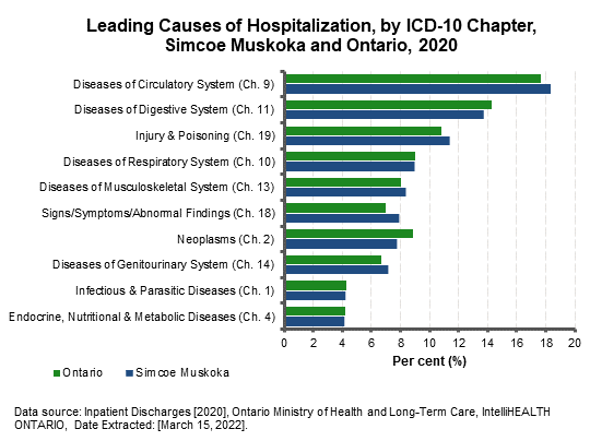 Leading Causes of Hospitalization