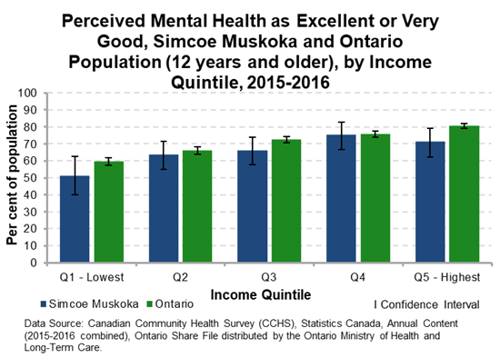 Perceived Mental Health by Income