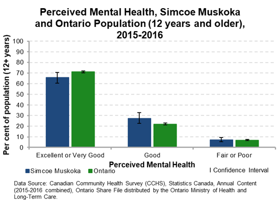 Perceived Mental Health Graph