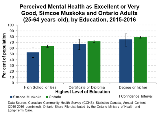 Perceived Mental Health by Education