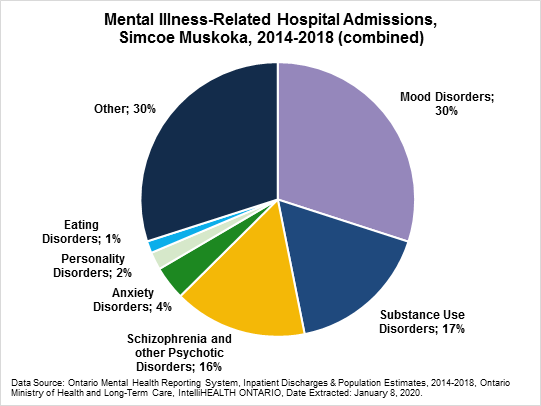 Mental Illness Overall Hospital Admissions