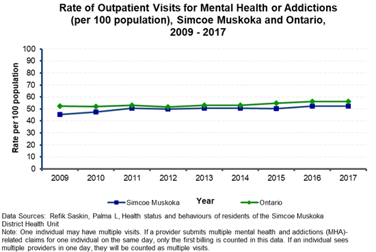 Mental Illness Overall Outpatient