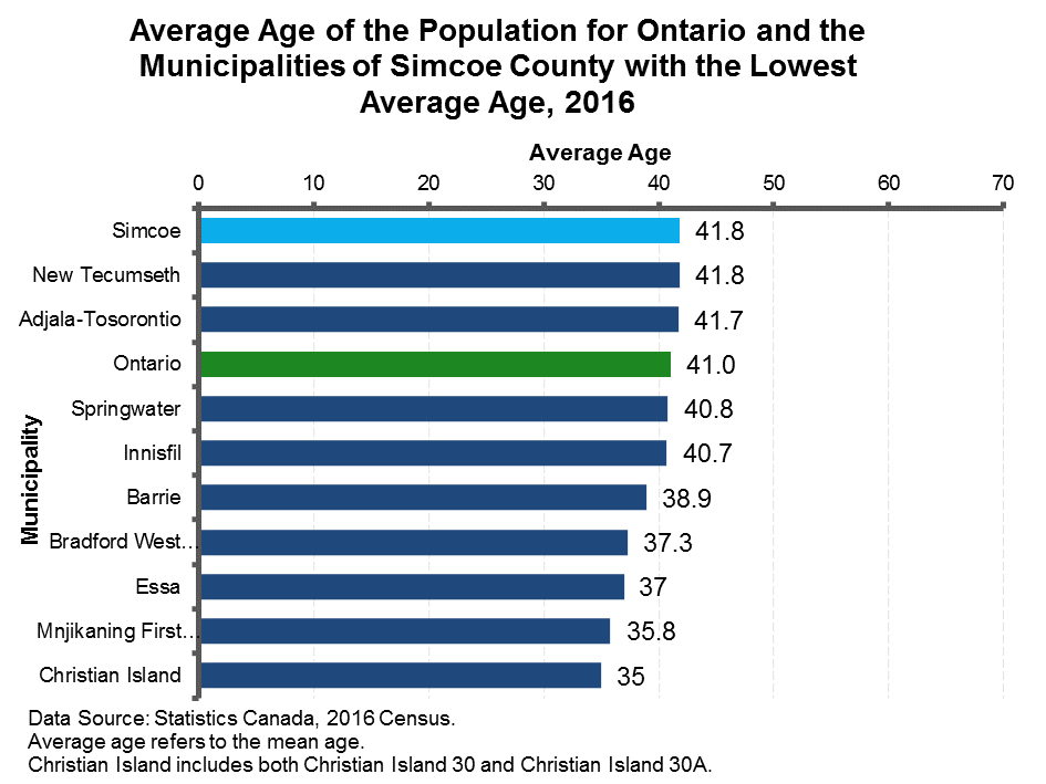 chart2_171121_AveAgeSimcoe