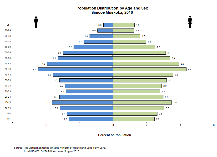 Sexuality among the aging population