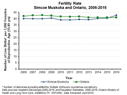 Current birth rates us sex