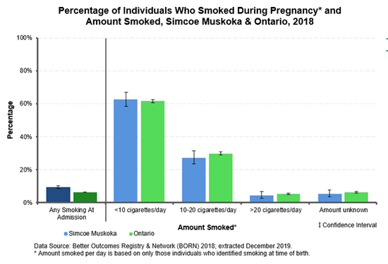20150710SmokeDuringPregnancy_PercentNewMomsSmokeAtBirthSM_ON