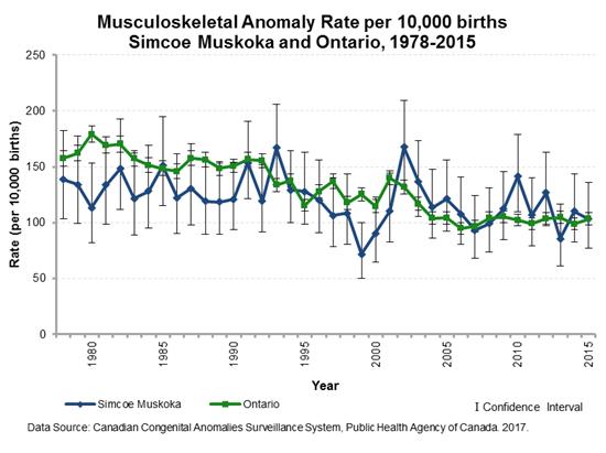 Congenital anomaly rate ccasnsculoskeletal19782015 sciox Gallery