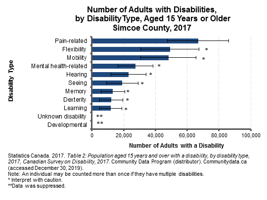 200205_DisabilitybyType_2017