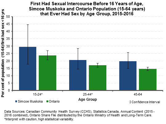 Age at first sex authoritative
